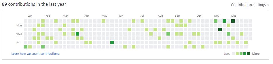 GitHub Commits 2019